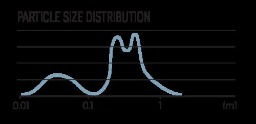 Luna-particle size distribution
