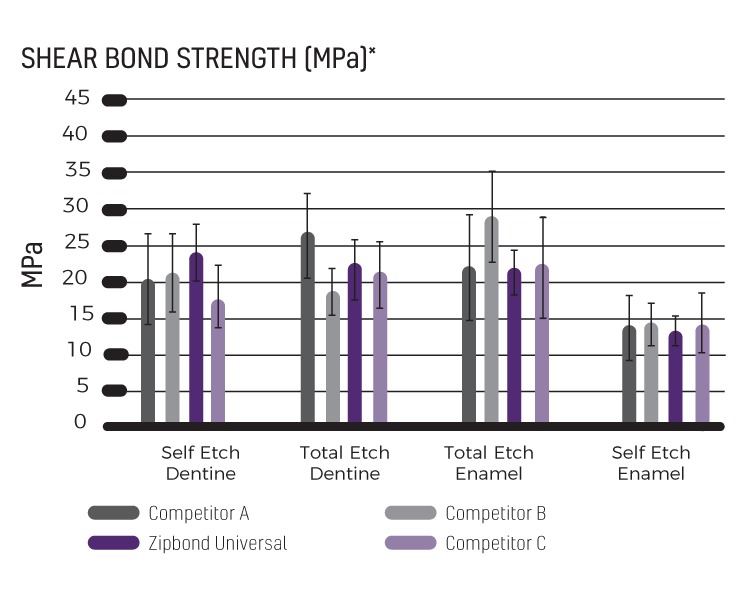 Zipbond Universal – shear bond strength