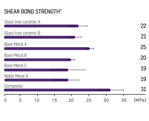 Zipbond Universal - Shearbond strength 2