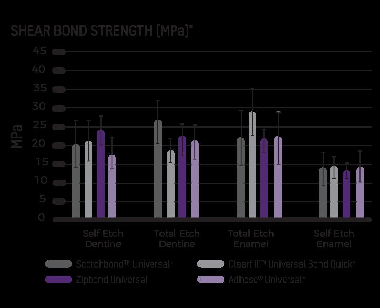 Zipbond Universal Adhesive - Shear bond strength INT